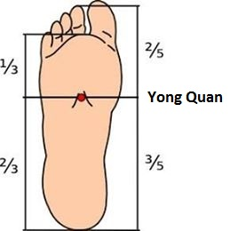 yongquan position on the sole